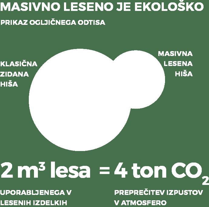 Nizek ogljicni odtis lesene brunarice - Masivne lesene hiše Lesoteka